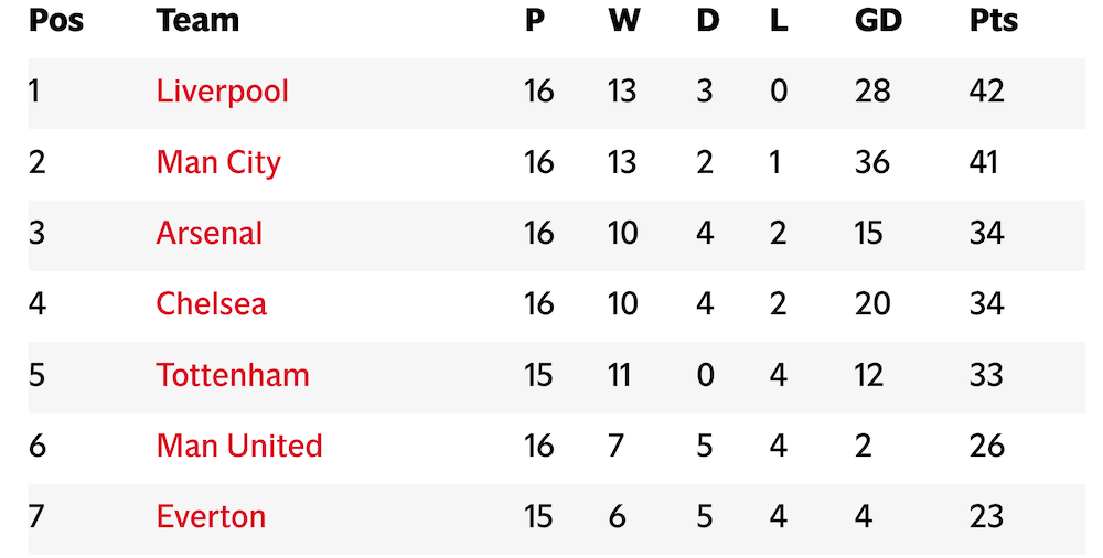 Top of the league!